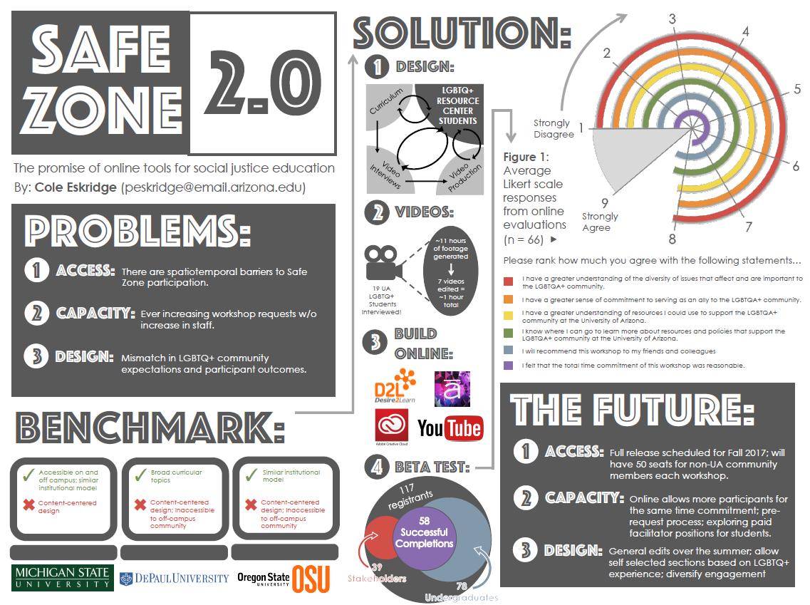 Safe Zone 2.0 diagram